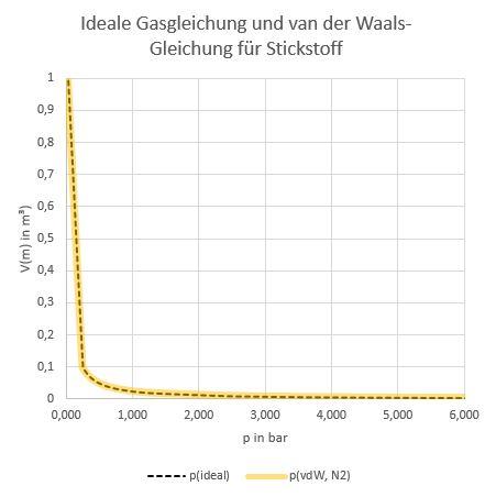 Isothermenplot für Stickstoff bei 298 K
