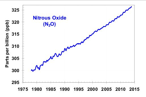 Konzentration von Distickstoffmonoxid in der Atmosphäre (Klick aufs Bild zur Originalstelle)