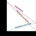 Den Dampfdruck berechnen Teil 2 – Mischungen und Lösungen