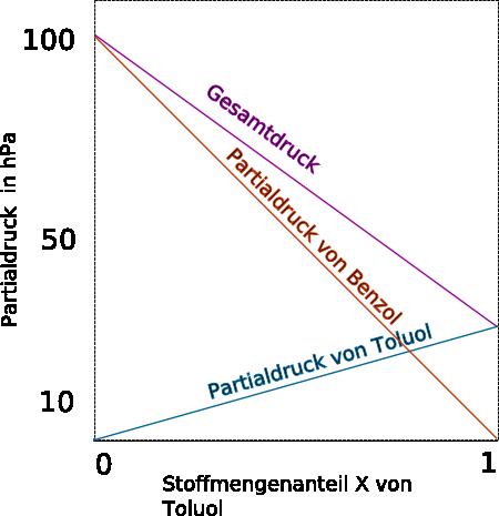 Raoult'sches Gesetz, Abschätzung von Mischungsdampfdrücken