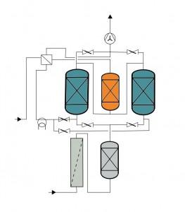 Fließbild einer Adsorptionsanlage mit zwei Adsorbern und katalytischer Nachverbrennung.