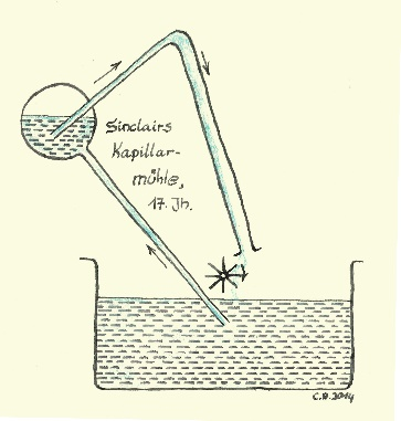 Perpetuum Mobile unter Ausnützung der Kapillarkraft.