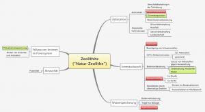 MindMap Anwendungsfelder von Naturzeolithen.