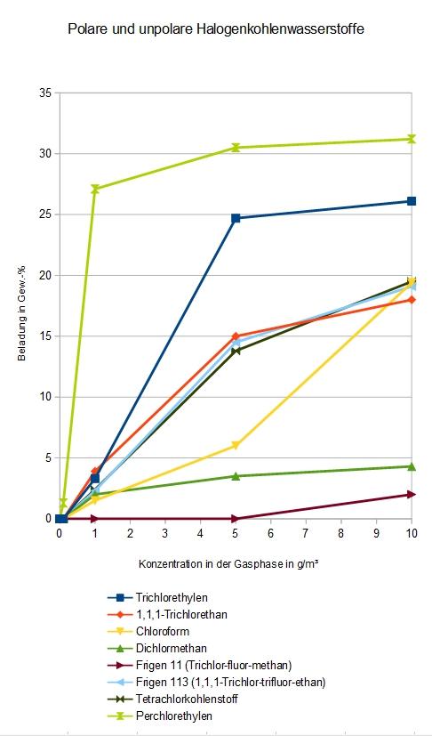 Adsorption verschiedener halogenierter Kohlenwassestoffe an DAY