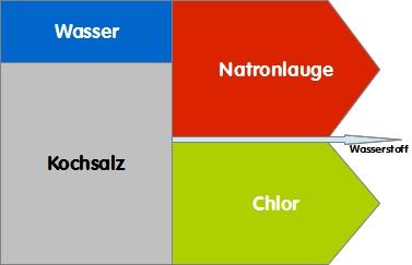 Kuppelprodukte der Chloralkalielektrolyse, nach Masse