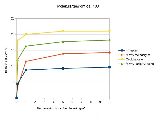 Vier chemisch unterschiedliche Verbindungen mit ähnlichem Molekulargewicht werden hinsichtlich ihrer Adsorption an DAY verglichen.