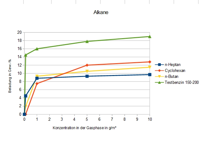Adsorption von Alkanen an DAY