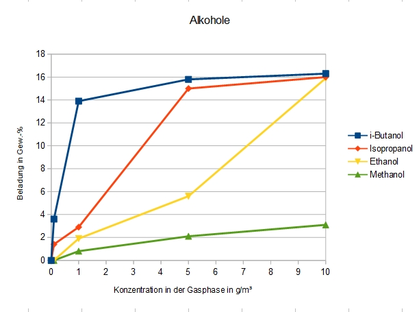 Adsorption verschiedener Alkohole an DAY.