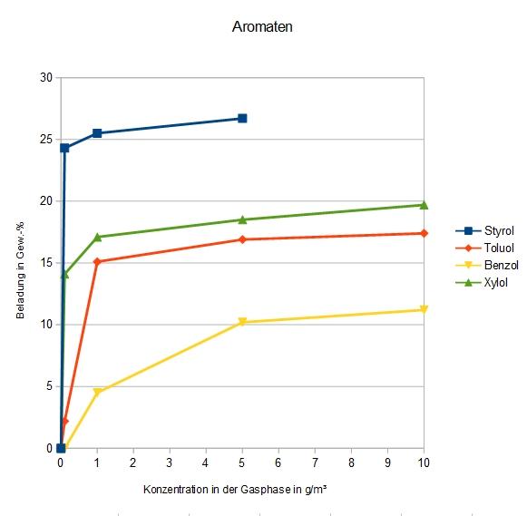 Adsorption verschiedener Aromaten an DAY