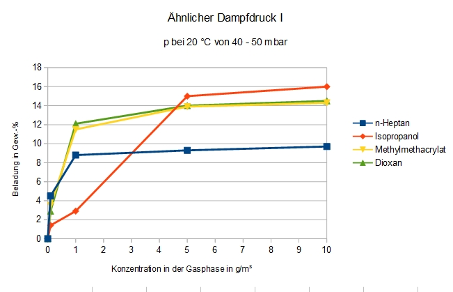 Adsorption von Verbindungen mit einem Dampfdruck zwischen 40 und 50 mbar bei 20 °C