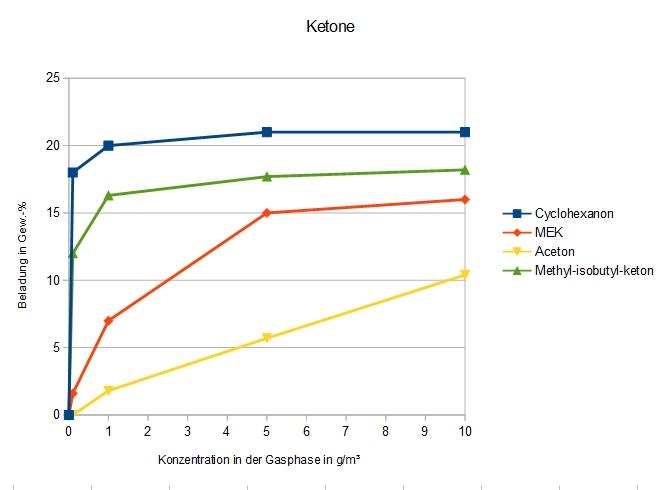 Adsorption verschiedener Ketone an DAY
