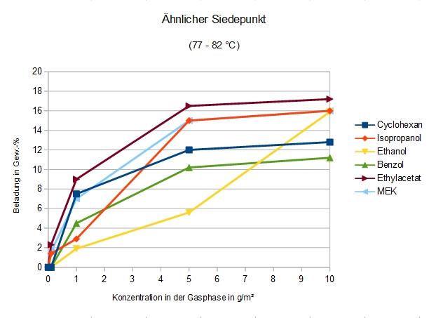 Adsorption an DAY von Verbindungen mit ähnlichem Siedepunkt