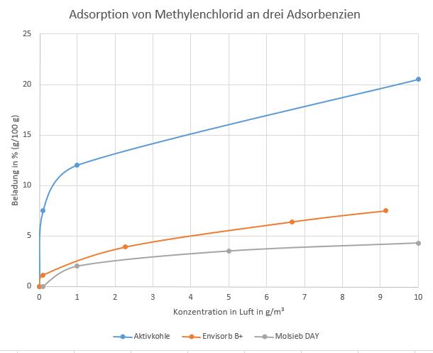 Adsorption von Methylenchlorid an drei verschiedenen Adsorbenzien