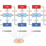 Einfache Modellierungen mit Insightmaker, Teil I