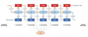 Erster Schritt des Modellbaus: Grafische Darstellung der zu modellierenden Größen in Insightmaker (Klick zur großen Version)