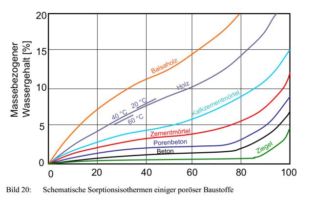 Quelle: http://www.unibw.de/werkstoffe/lehre/skripte/stoffkennwerte.pdf, ein Vorlesungsskript von Prof. K.-Ch. Thienel für die Universität der Bundeswehr München