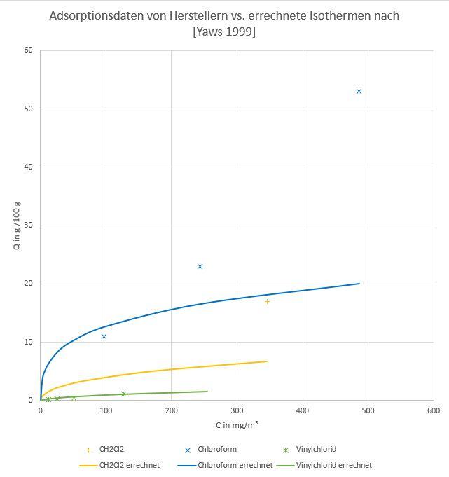 Abb. 3: Nach der Methode von Yaws errechnete Adsorptionsisothermen für einige Halogenkohlenwasserstoffe und Vergleich mit Literatur- und Herstellerdaten
