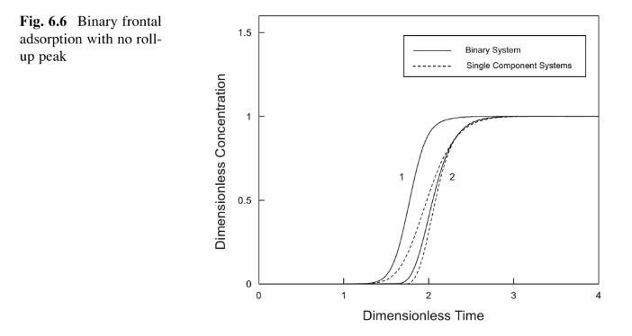 Coadsorptionsverhalten mit geringer gegenseitiger Beeinflussung, errechnete Kurven, aus [2]
