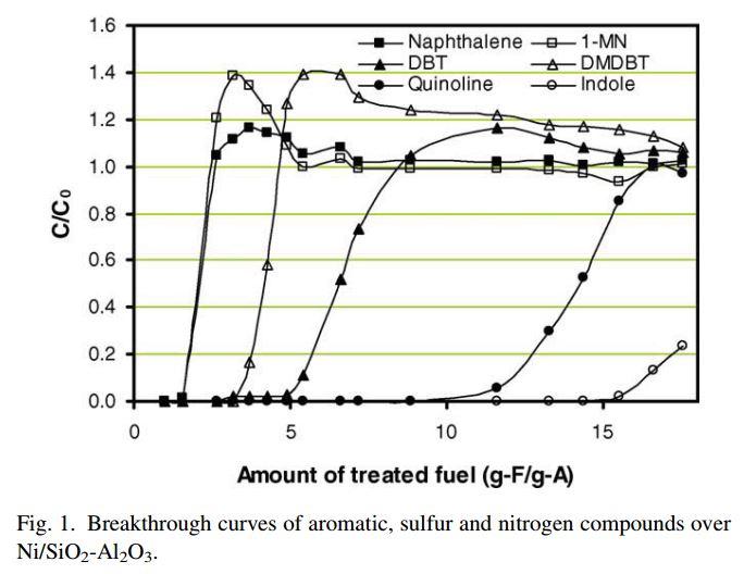 Adsorption von verschiedenen Heteroaromaten auf Aktivkohle, aus [1]