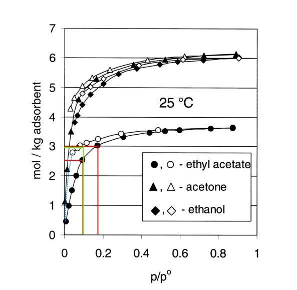 Adsorptions-Desorptions-Hystereseverhalten verschiedener Lösungsmittel auf frischer Aktivkohle, aus [4].