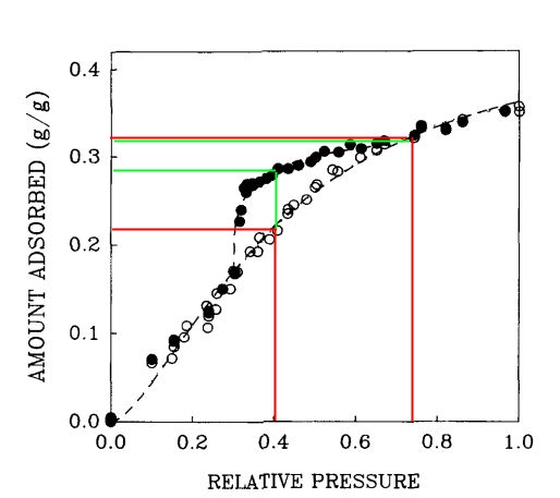 Silicagel-Wasser-Isotherme bei 25 °C (aus [3]): Arbeitshub ohne Hysterese (rot) und mit Hysteres (grün).