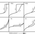 Hysterese bei der Adsorption und Desorption, Teil II