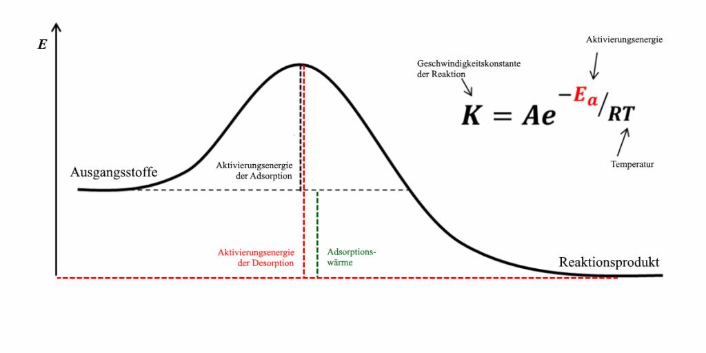 Energieniveaus der Adsorption entlang der Reaktionskoordinate, welche veranschaulicht, dass die Aktivierungsenergie bei der Desorption immer größer sein muss als bei der Adsorption.