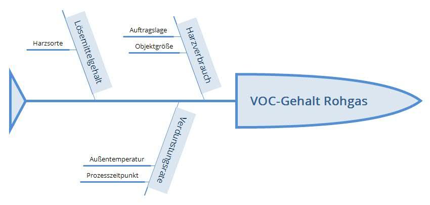 Diagramm der Einflussfaktoren auf den VOC Gehalt im Rohgas bei der GFK-Verarbeitung