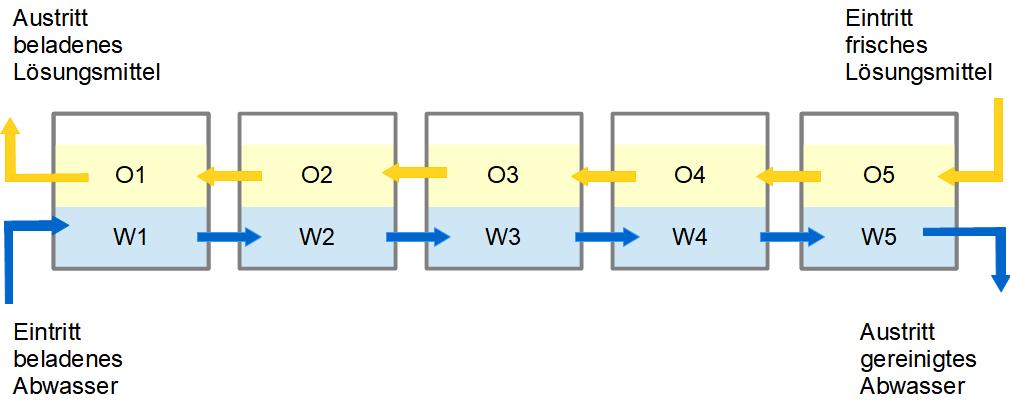 """Schema einer 5-stufigen Extraktorkaskade (""""Mixer-Settler-Batterie"""") mit den Bezeichnungen der einzelnen Phasen."""